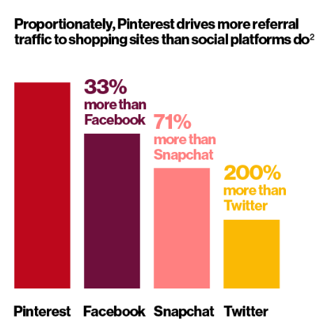 Pinterest drives more referral traffic than other social platforms.